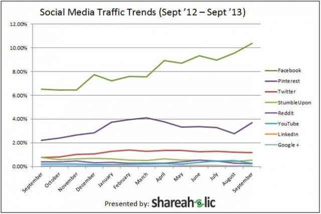 Digital Marketing Companies in India